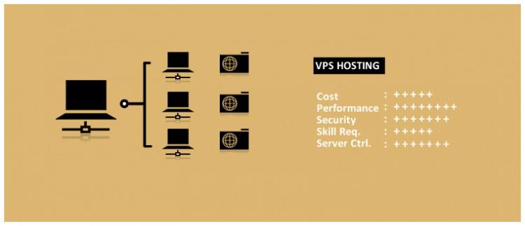 vps-hosting-750x324